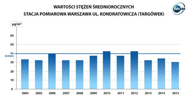 Wyniki pomiarów WIOŚ na Targówku TVN24