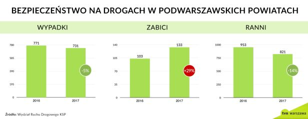 Wypadki pod Warszawą w latach 2016-2017 tvnwarszawa.pl
