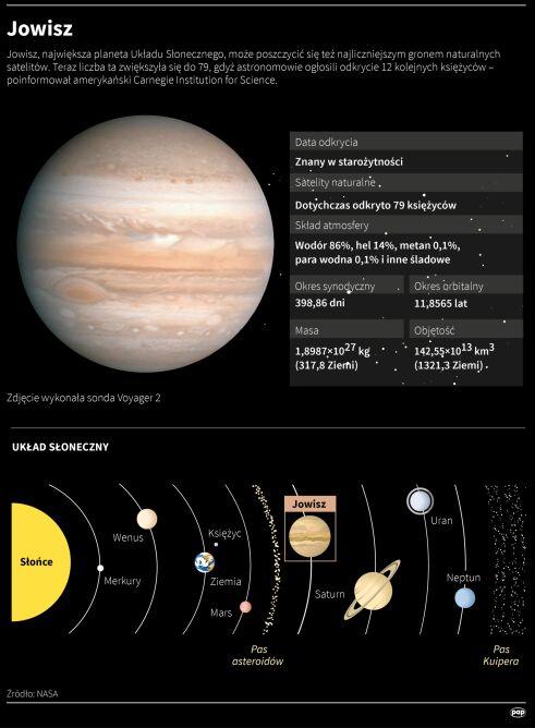 Jowisz w liczbach (Adam Ziemienowicz/PAP)